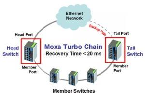 MOXA Turbo Chain Redundant Ethernet Networks